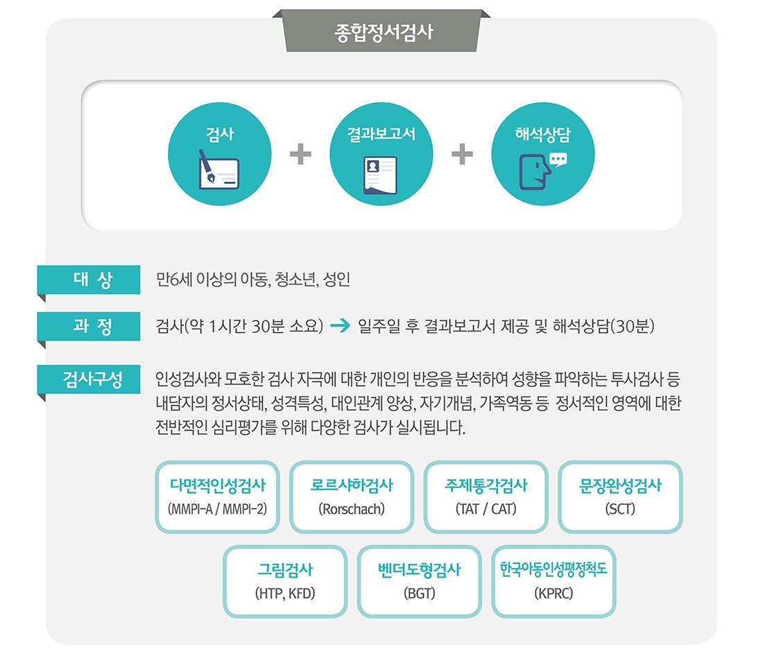 정서검사_인천심리상담센터 마음소풍